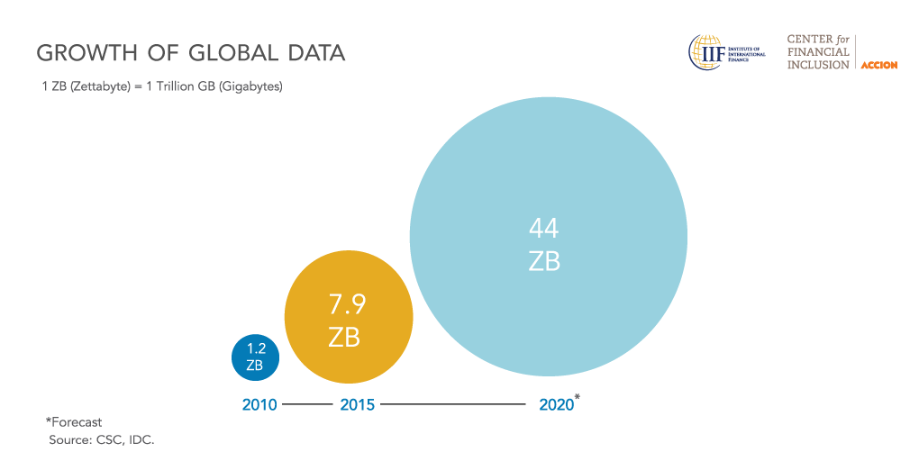 Growth of Global Data Graphic