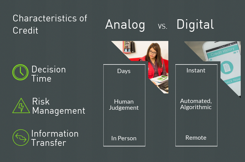 Charactersitics of Aanalog vs Digital Credit