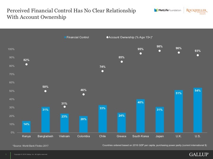 Graph of account ownership and perceieved financial control.