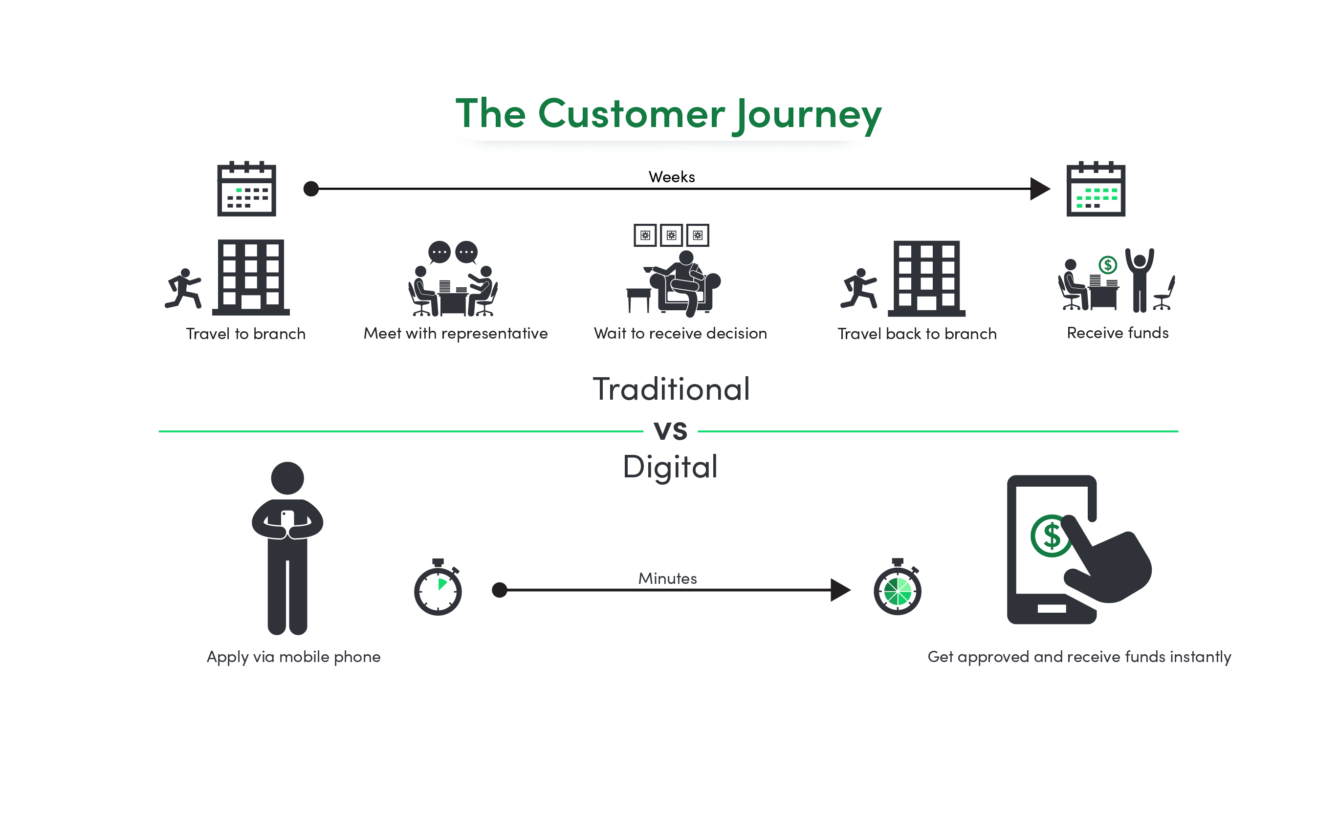 Charting The Customer Journey In The Digital Age Center