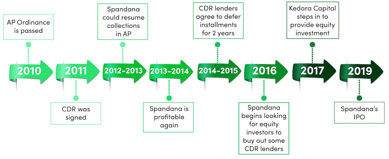 spandana timeline