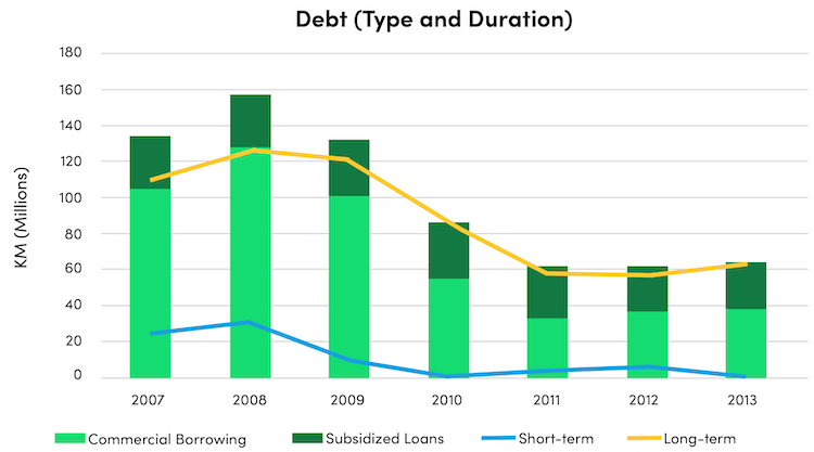bar graph debt