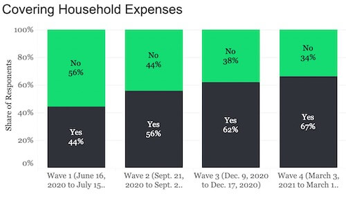 cover household expenses nigeria